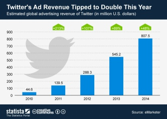 ChartOfTheDay_608_Twitter_s_global_advertising_revenue_from_2010_to_2014_n